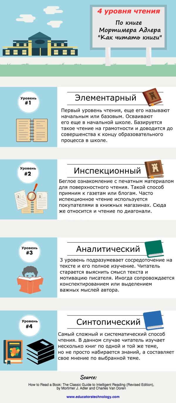 Инфографика: как читать книги