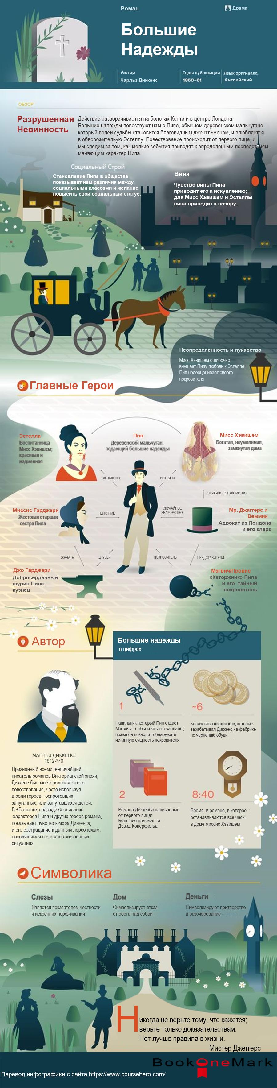 Инфографика Большие надежды Диккенс
